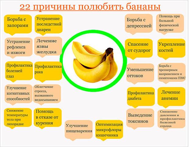 А знаете ли Вы, чем полезны переспевшие бананы.
